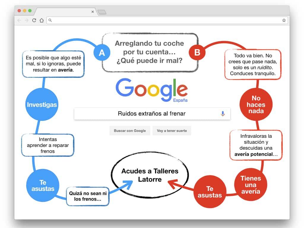 Infografía Talleres Latorre