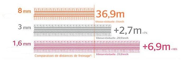 Imagen con comparativa de distancias de frenado